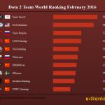 Dota 2 Team World Ranking February 2016