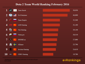 Dota 2 Team World Ranking February 2016
