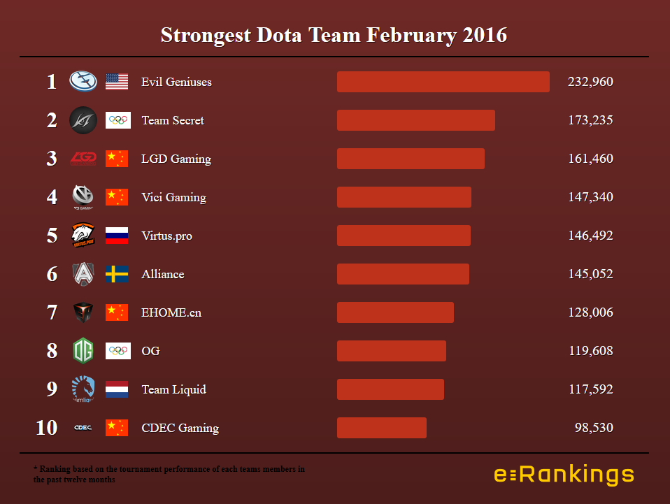 Strongest Dota Team in February 2016