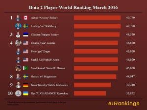 Dota 2 Player World Ranking March