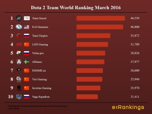 Dota 2 Team World Ranking March 2016
