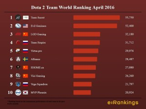 Dota 2 World Ranking Teams April 2016