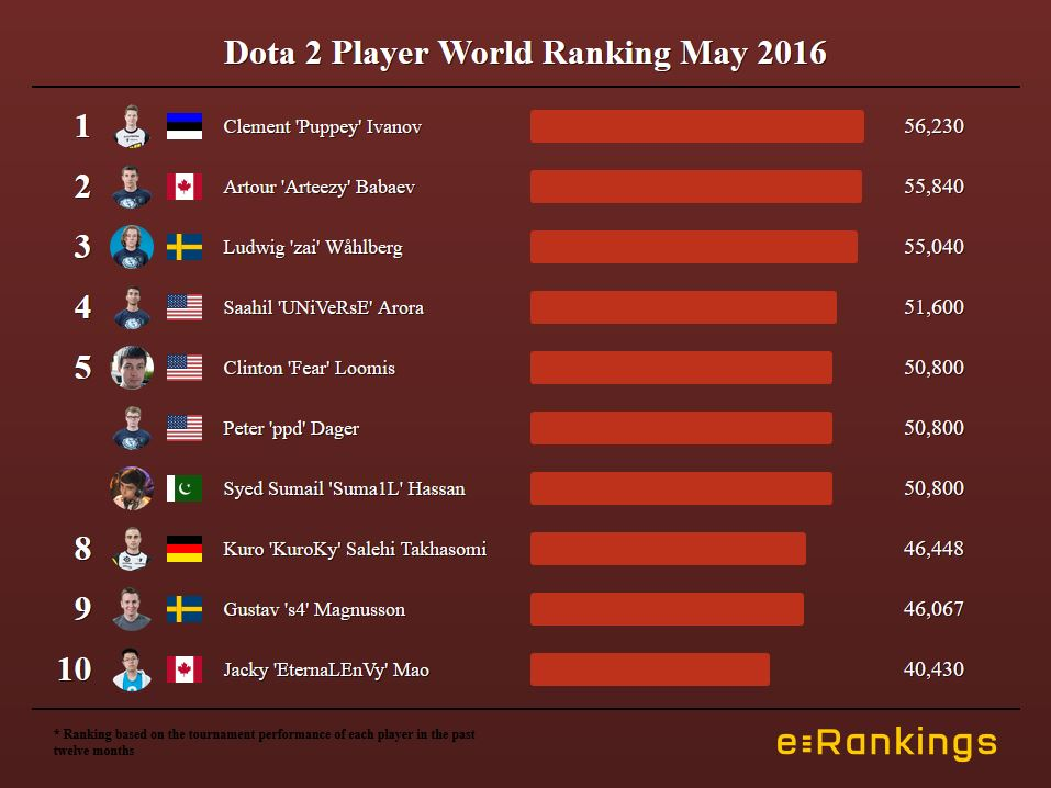 Dota 2 Player World Ranking May 2016