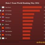 Dota World Ranking May 2016