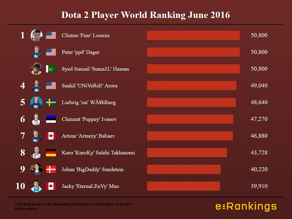 Dota 2 World Ranking June 2016