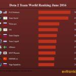 Dota 2 World Ranking June 2016