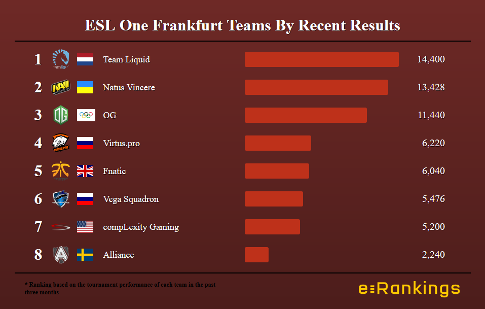 ESL One Frankfurt by recent results