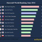 Starcraft 2 World Ranking June 2016