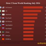 Dota 2 Team World Ranking July 2016