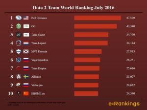 Dota 2 Team World Ranking July 2016