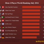 Dota 2 Player World Ranking July 2016
