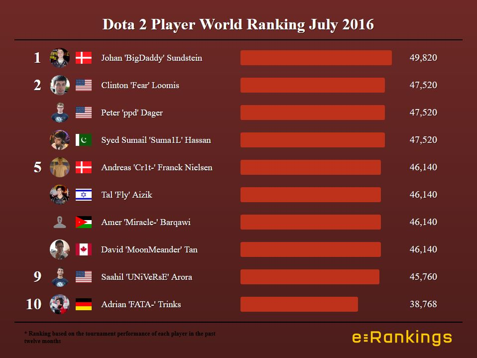 Dota 2 Player World Ranking July 2016