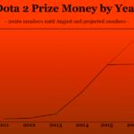 Dota 2 Prize Money by Year