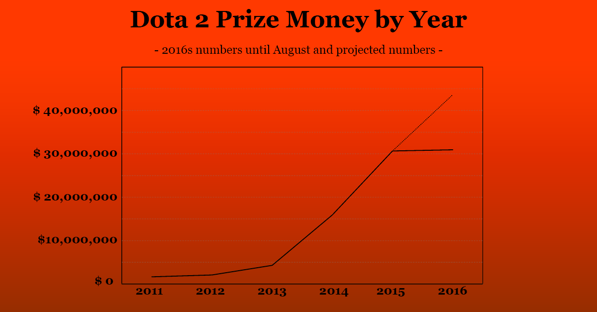 Dota 2 Prize Money by Year