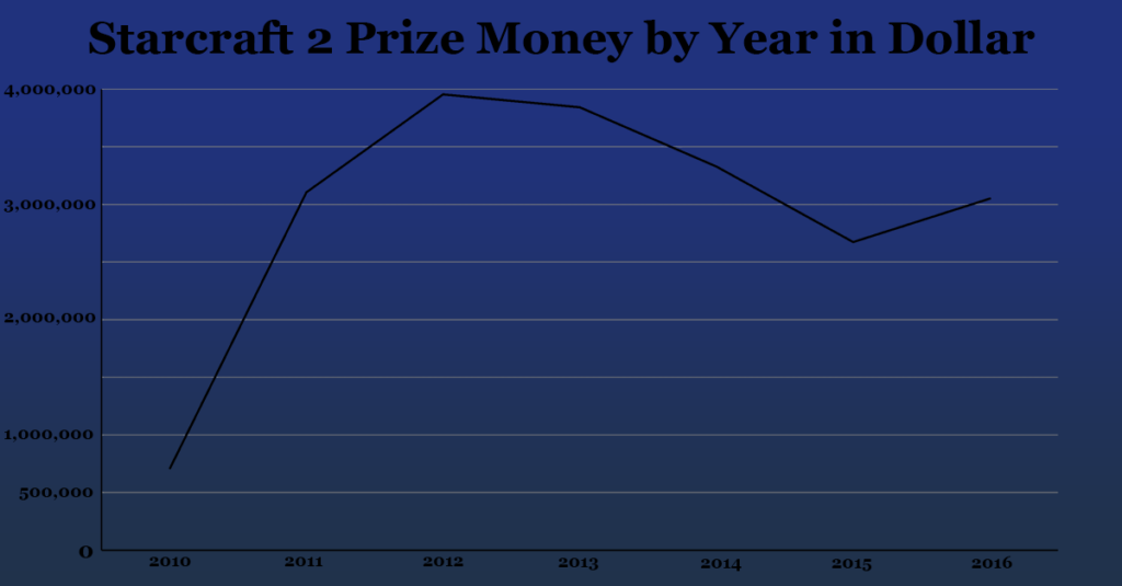 Starcraft 2 Prize Money by year