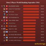 Dota World Ranking September 2016
