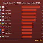 Dota 2 Team World Ranking September 2016