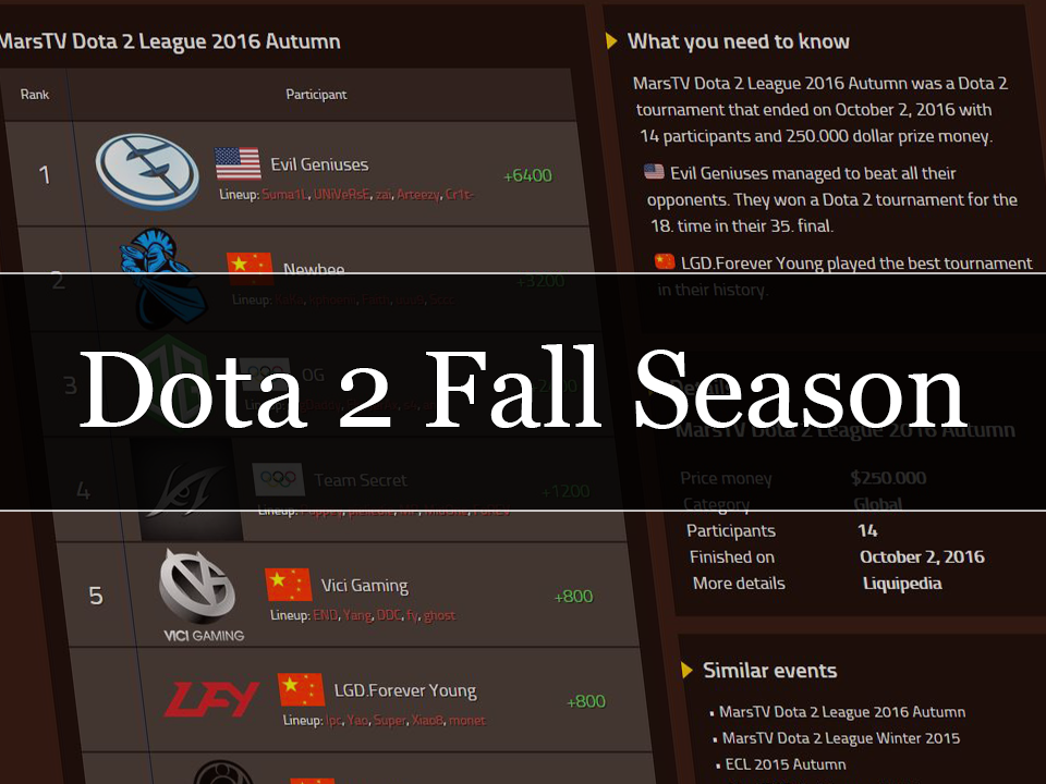 Dota 2 Fall Season Dota Tournaments