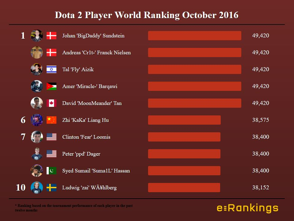 Dota 2 World Ranking Players October 2016