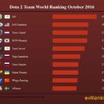 Dota World Ranking Teams October 2016