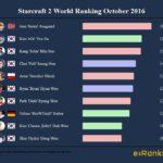 Starcraft 2 World Ranking October 2016