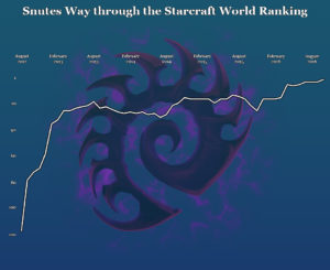 Snute Starcraft World Ranking Career