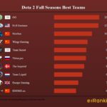 Dota 2 Fall Season Best Teams