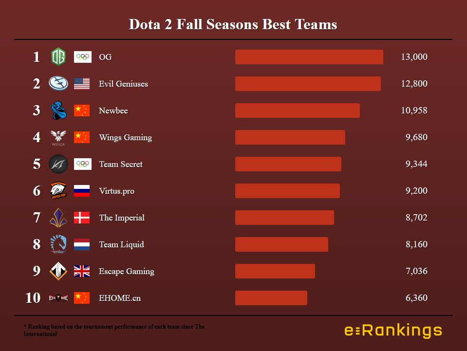 Dota 2 Fall Season Best Teams