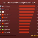 Dota World Ranking December 2016
