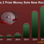 Prize Money in Dota 2