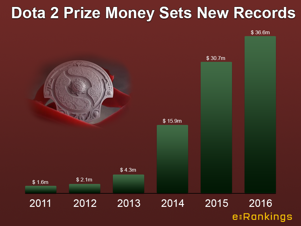 Prize Money in Dota 2