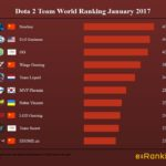 Dota 2 World Ranking January 2017