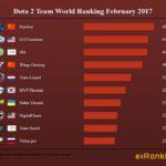 Dota 2 World Ranking Teams February 2017