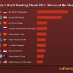Mover of the month Dota 2 March 2017