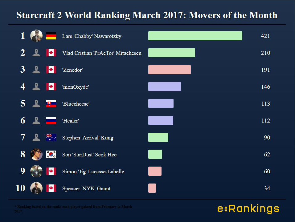 Mover of the month Starcraft 2 March 2017