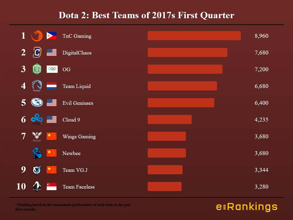 Dota Ranking First Quarter 2017