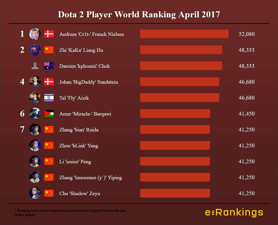 Dota 2 World Ranking Players