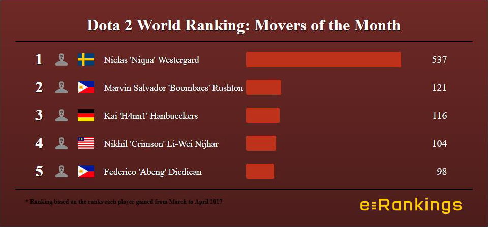 Movers of the Month Dota 2 March 2017