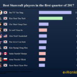 Starcraft 2 Best Players of first quarter 2017