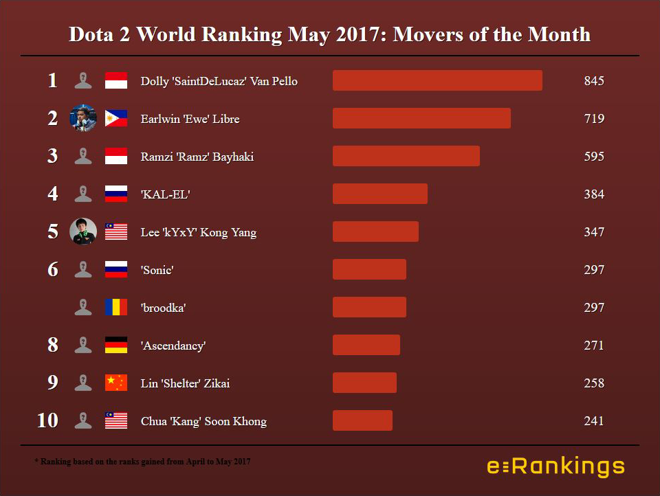 Dota Ranking Movers of the Month