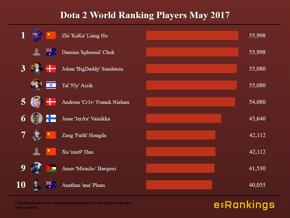 Dota 2 World Ranking Players May 2017