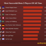 Best Dota 2 Players Of All Time
