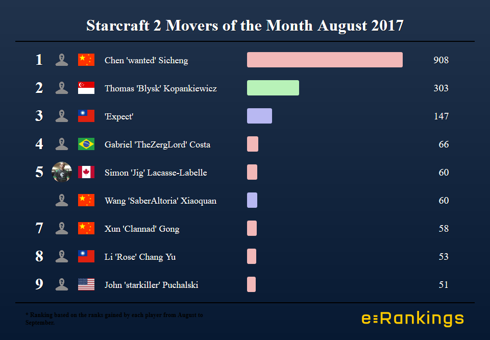 Starcraft 2 World Ranking Movers of the Month Wanted
