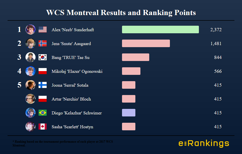 Neeb Starcraft 2 WCS Montreal 2017 Results