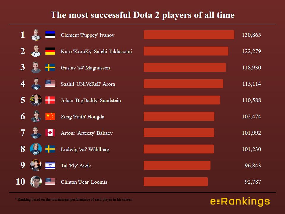 Kuroky All Time Best Dota Players Ranking