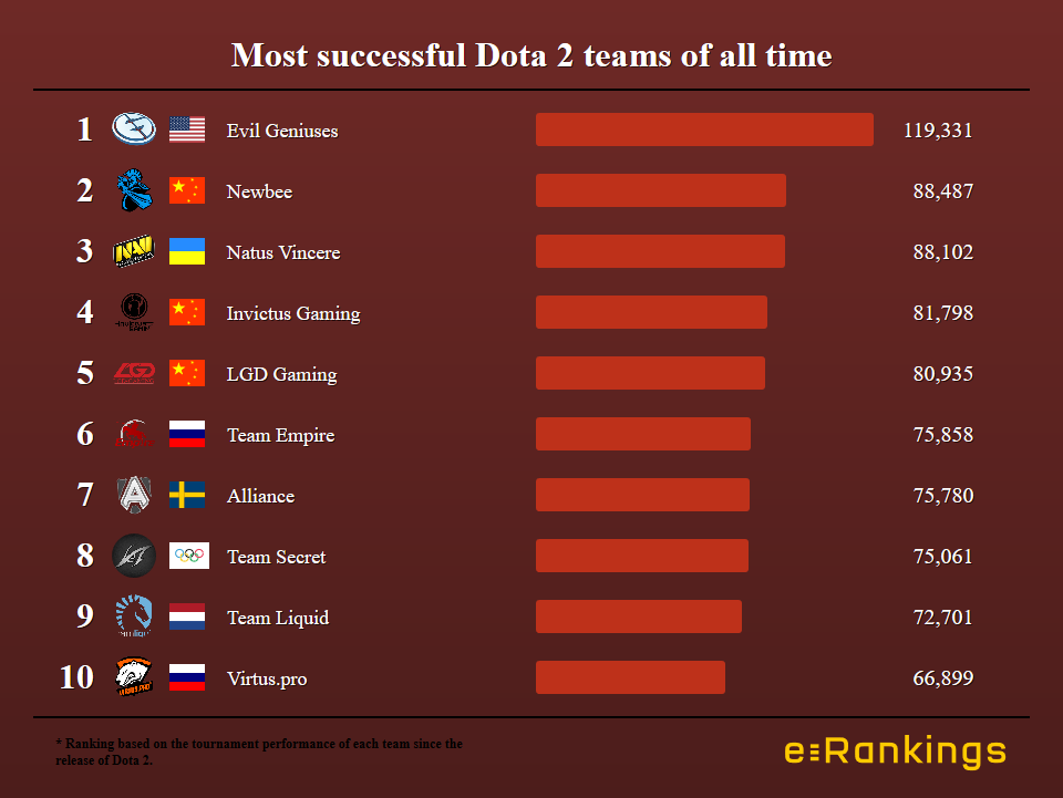 Newbee passes Natus Vincere to become the second most successful Dota team of all time