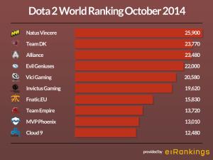 Dota 2 Team Ranking