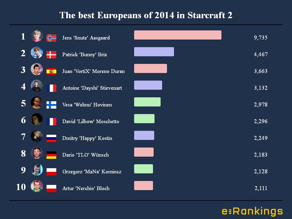best starcraft 2 player